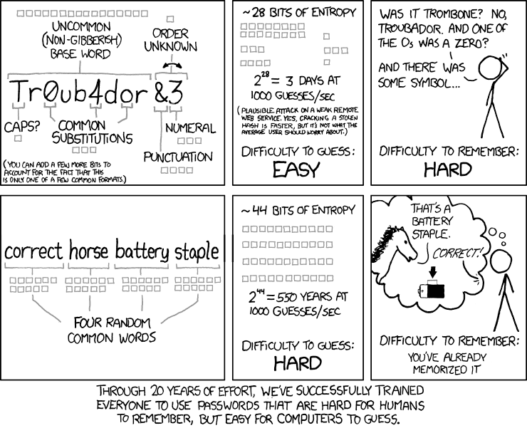 XKCD: Password Strength. Creative Commons BY-NC 2.5, av Randall Munroe. xkcd.com/936